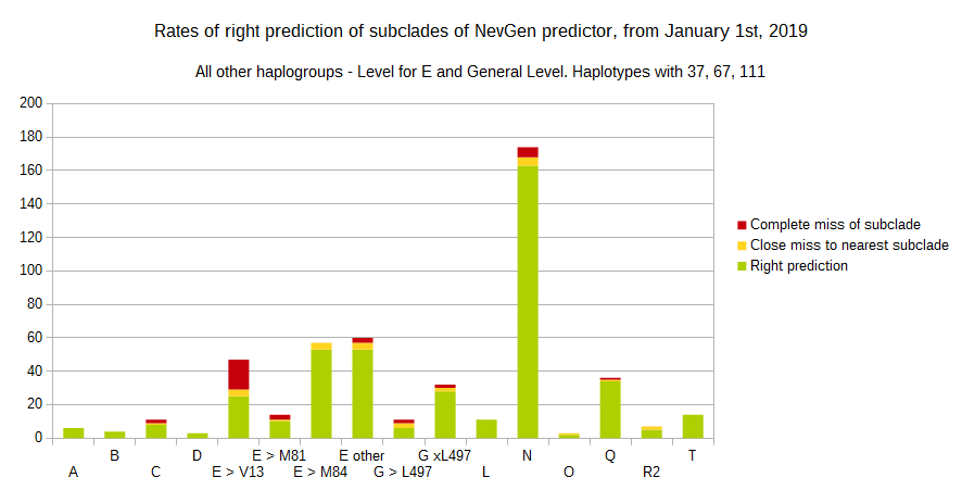 About NevGen haplogroup predictor